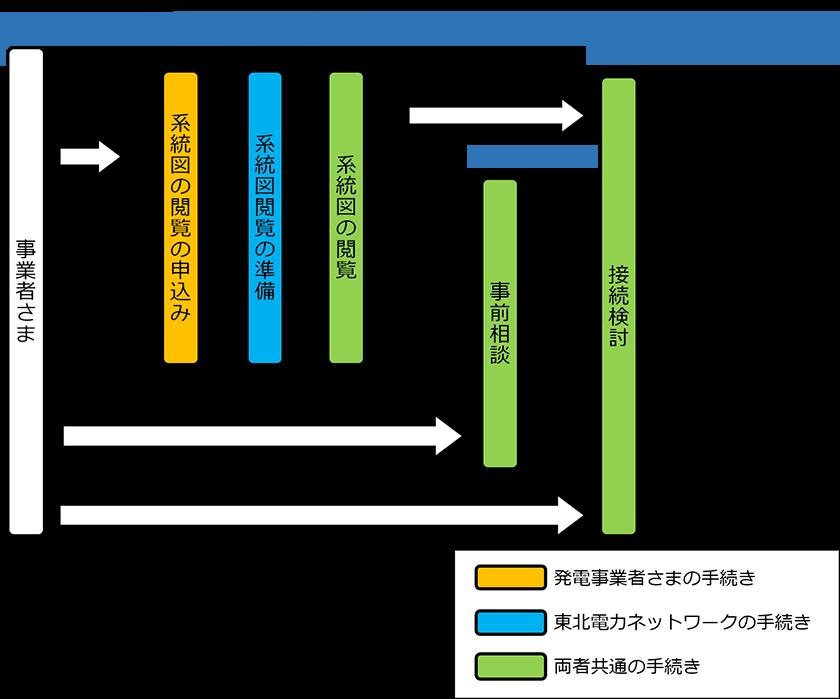 系統図の閲覧・事前相談・接続検討(有料) 東北電力ネットワーク